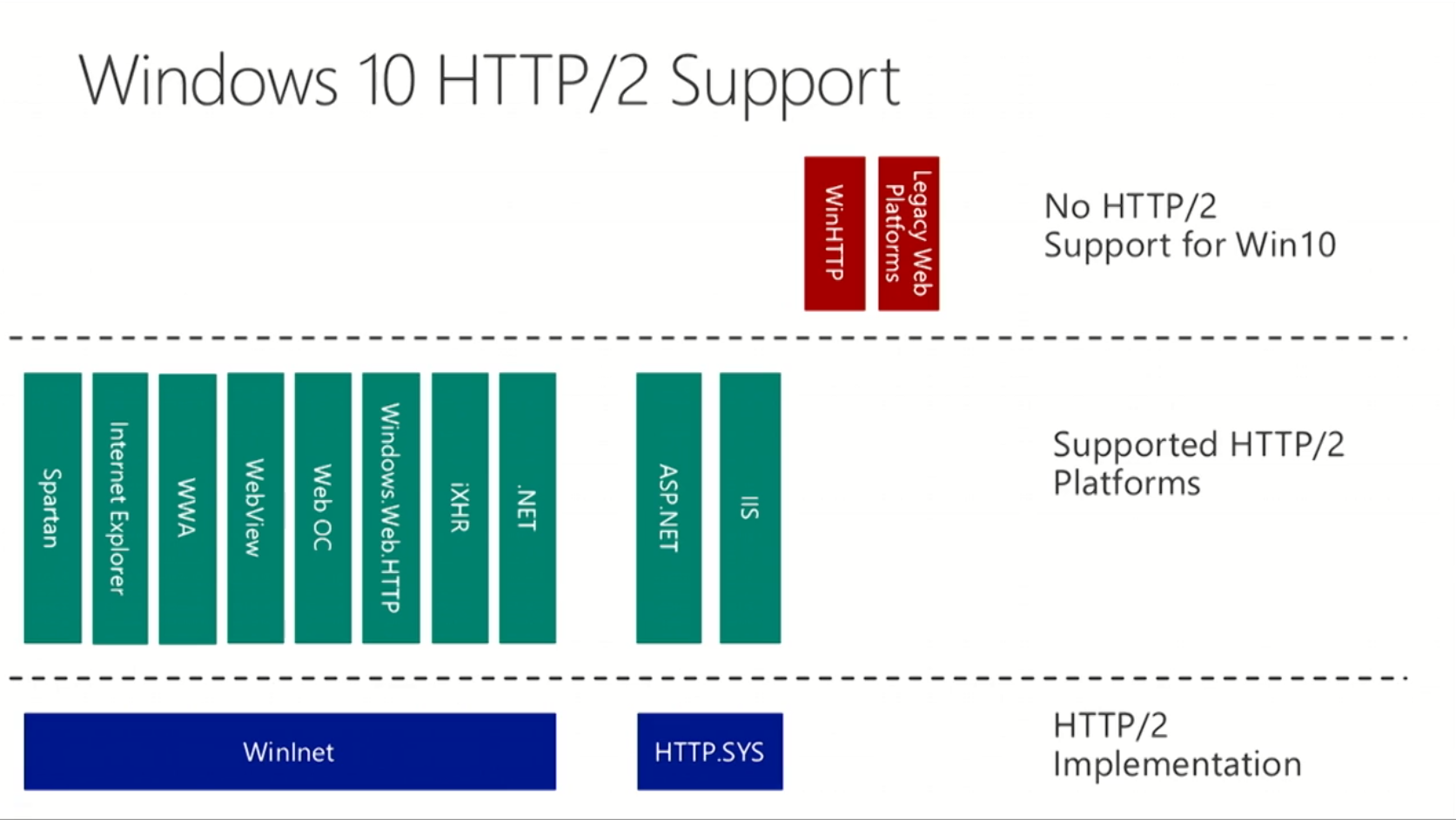 Windows HTTP2 support