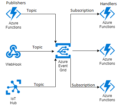 Azure Event grid - Publisher-Topic-Subscriber