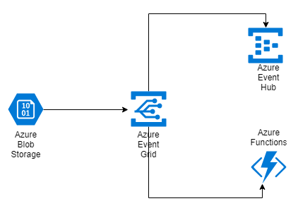 Azure Event rid - Event handlers